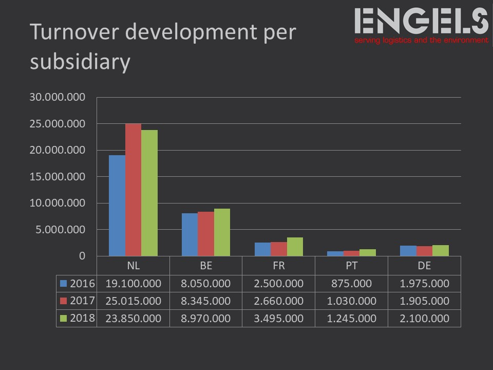sales-chart engels group