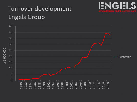 turn-over engels group